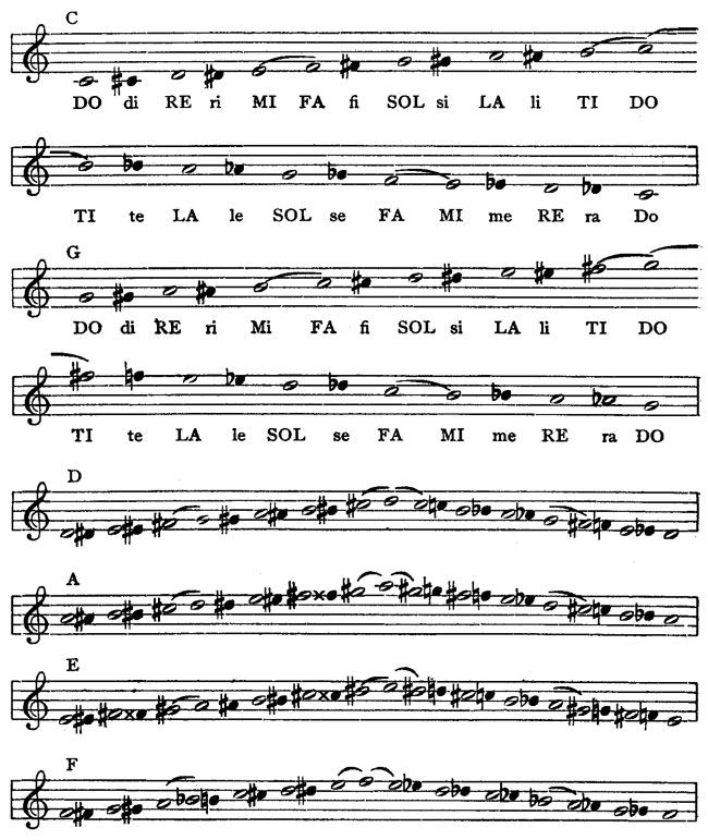 All Music Chords sheet music scale : Music Notation and Terminology, by Karl W. Gehrkens